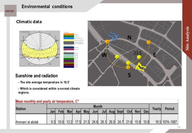 MICRO Environmental conditions MJ/m²dayhours/day Maximum hours Real hours Radiation °C Extreme max Mean max Mean The site ...