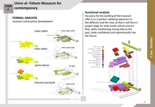 PLANS SECTION Umm el-Fahem Museum for contemporary Case -4- 75