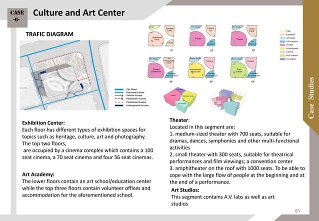 1ST FLOOR 2ND FLOORGR. FLOOR 3RD FLOOR 4TH FLOOR 6TH FLOOR5TH FLOOR ROOF FLOOR Culture and Art Center PLANS Case -6- 85