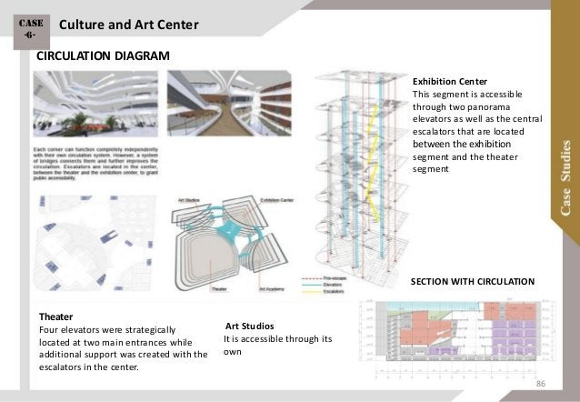 Swope Music School and Performing Arts Center Site size: 155,400 sq. ft. Total construction cost: $29,200,000 Rowne: Depar...