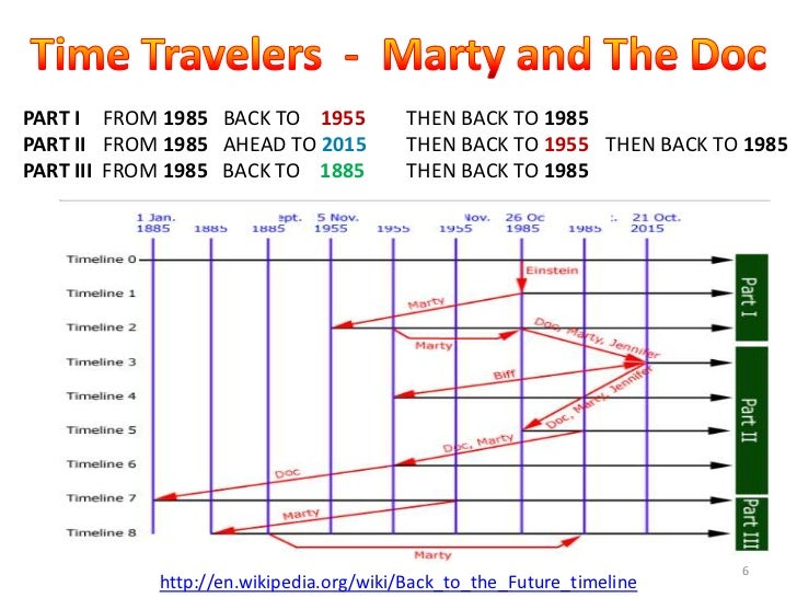 is time travel possible essay In a fascinating essay, video blogger and web producer evan puschak aka the nerdwriter looks into the specific origins of time travel, when the genre was f.