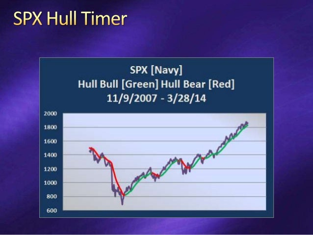 Bullish Trade Stocks in Rising Markets [concept] SPY Active Bull Put Spread 2 Strikes Wide Short Strike 75% POS Bearish Tr...