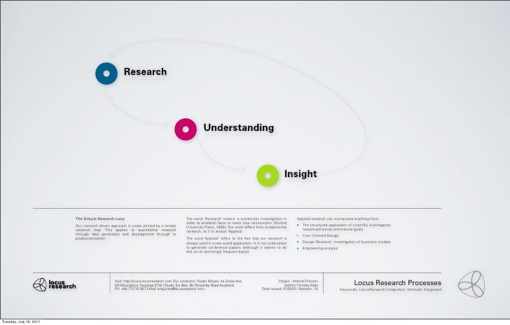 The Simple Research Loop                                        The word 'Research' means 'a systematic investigation in  ...