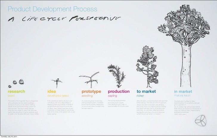 Product Development Process         research                                        idea                                  ...