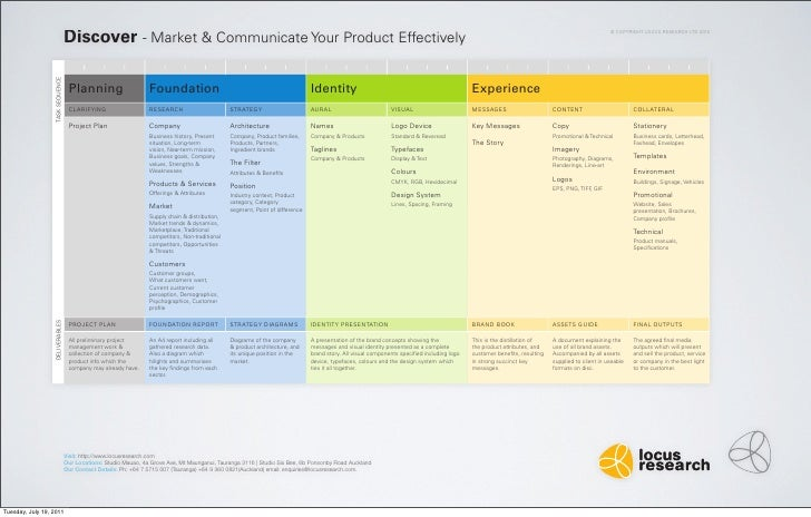Discover - Market & Communicate Your Product Effectively                                                                  ...
