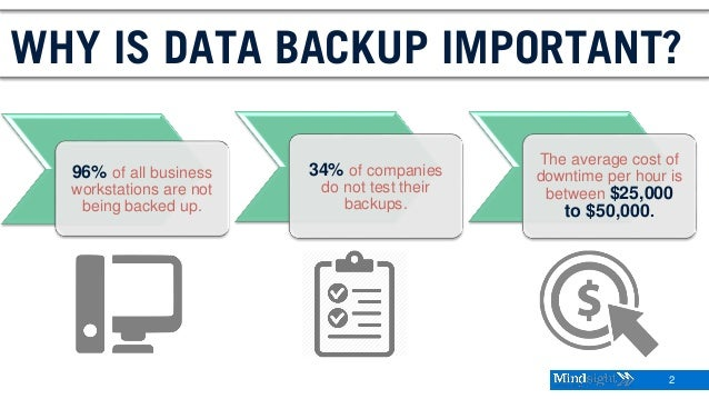 2 WHY IS DATA BACKUP IMPORTANT? 96% of all business workstations are not being backed up. 34% of companies do not test the...