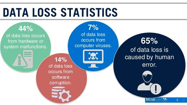 3 3 44% of data loss occurs from hardware or system malfunctions. DATA LOSS STATISTICS 14% of data loss occurs from softwa...