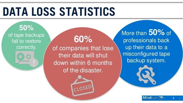 4 4 DATA LOSS STATISTICS 50% of tape backups fail to restore correctly. More than 50% of professionals back up their data ...