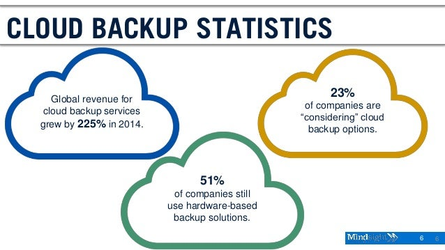 6 6 CLOUD BACKUP STATISTICS Global revenue for cloud backup services grew by 225% in 2014. 51% of companies still use hard...