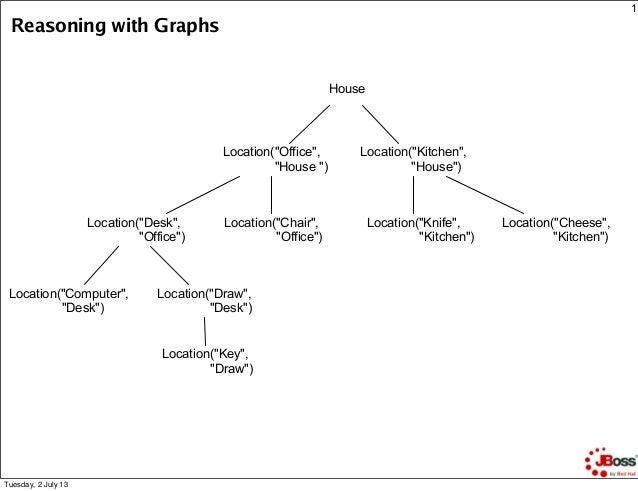 "1 Reasoning with Graphs House Location(""Office"", ""House "") Location(""Kitchen"", ""House"") Location(""Desk"", ""Office"") Locatio..."