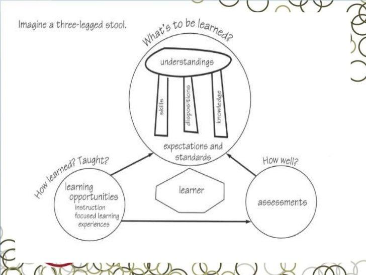 Backward design for course development