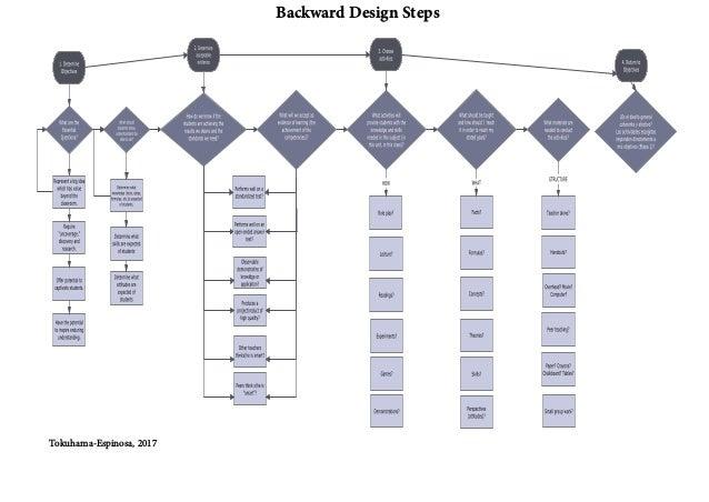 Tokuhama-Espinosa, 2017 Backward Design Steps