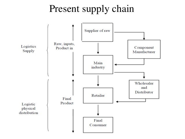 value chain of bottled water in australia Bottled water, a coffee etc - australia forum there is no reason why you need to buy bottled water in australia costs bottled water, a coffee etc.