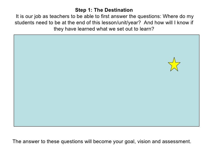 Step 1: The Destination   It is our job as teachers to be able to first answer the questions: Where do my students need to...