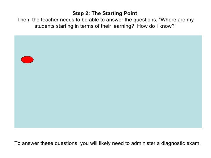 """Step 2: The Starting Point  Then, the teacher needs to be able to answer the questions, """"Where are my students starting in..."""
