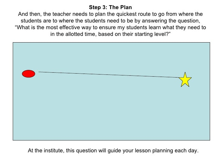 Step 3: The Plan And then, the teacher needs to plan the quickest route to go from where the students are to where the stu...