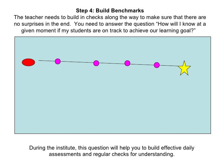 Step 4: Build Benchmarks The teacher needs to build in checks along the way to make sure that there are no surprises in th...