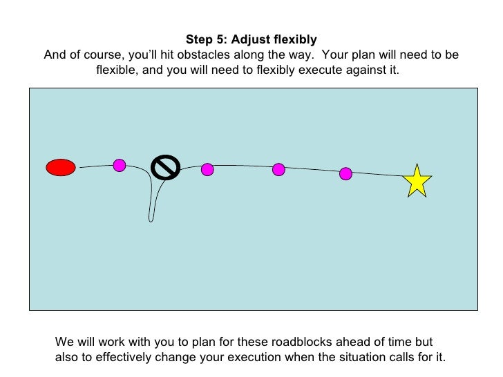 Step 5: Adjust flexibly And of course, you'll hit obstacles along the way.  Your plan will need to be flexible, and you wi...