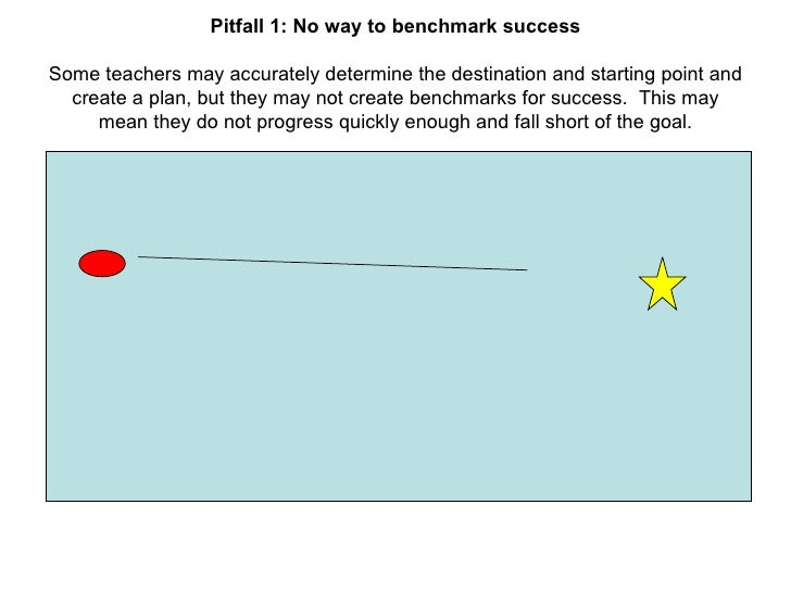 Pitfall 1: No way to benchmark success Some teachers may accurately determine the destination and starting point and creat...