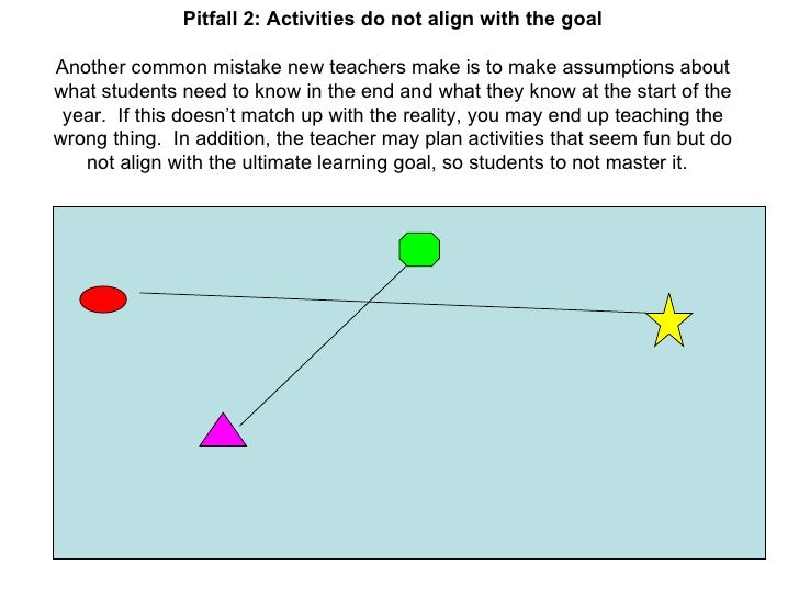 Pitfall 2: Activities do not align with the goal Another common mistake new teachers make is to make assumptions about wha...