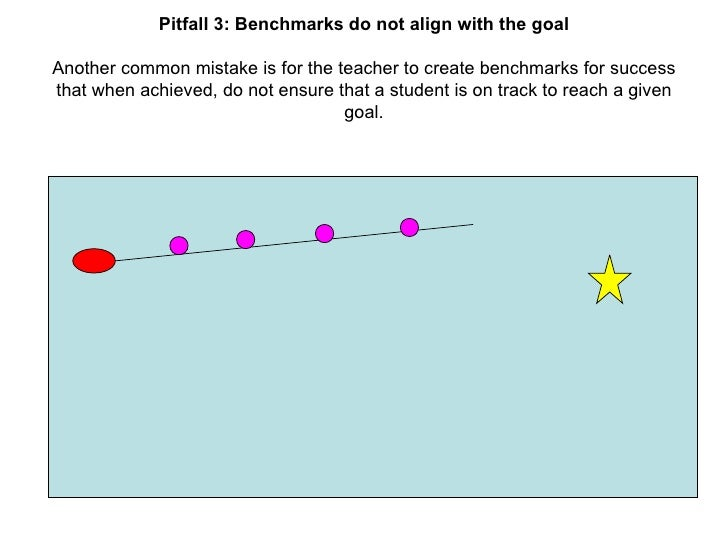 Pitfall 3: Benchmarks do not align with the goal Another common mistake is for the teacher to create benchmarks for succes...