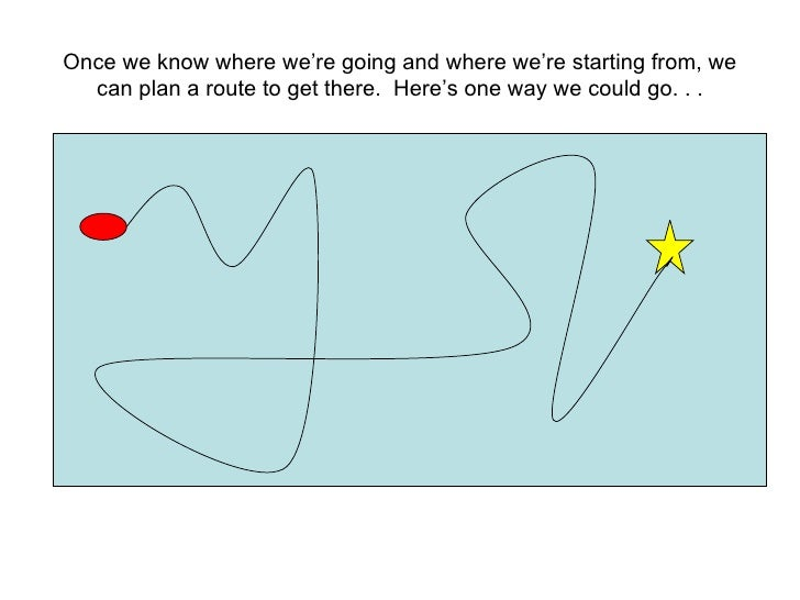 Once we know where we're going and where we're starting from, we can plan a route to get there.  Here's one way we could g...