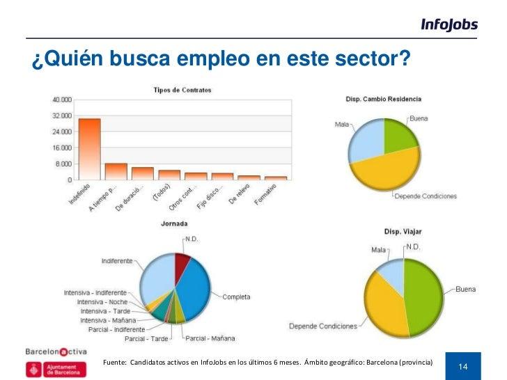 ¿Quién busca empleo en este sector?      Fuente: Candidatos activos en InfoJobs en los últimos 6 meses. Ámbito geográfico:...