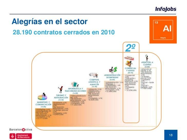 Alegrías en el sector28.190 contratos cerrados en 2010                                    2º                              ...
