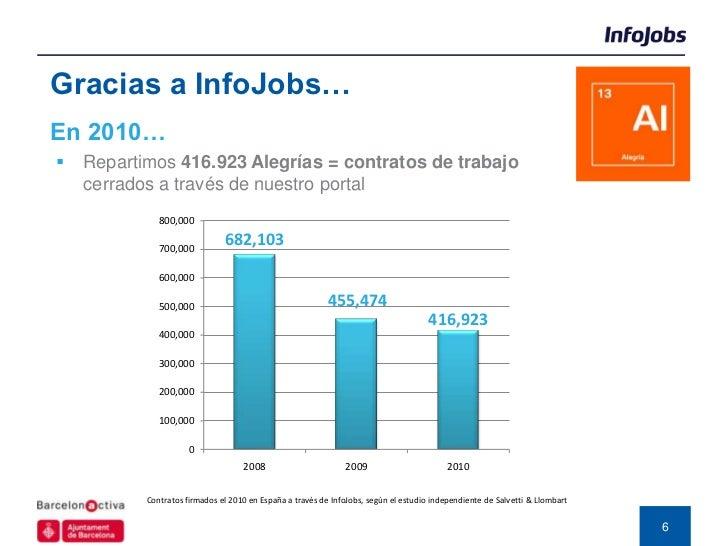 Gracias a InfoJobs…En 2010…   Repartimos 416.923 Alegrías = contratos de trabajo    cerrados a través de nuestro portal  ...