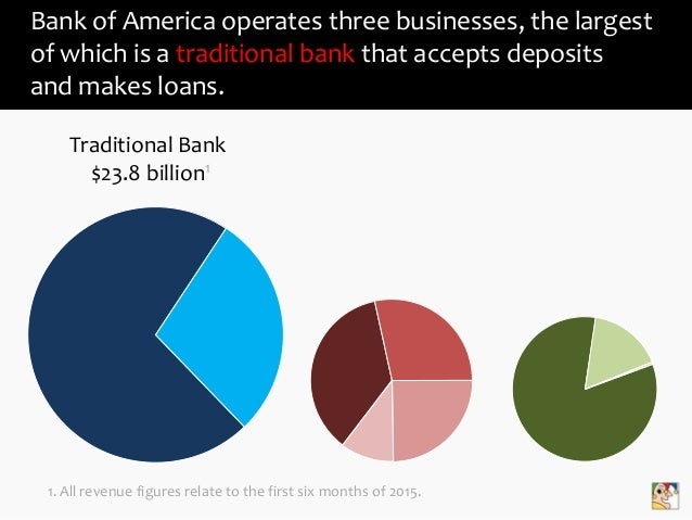 The Business Model of Bank of America Slide 2