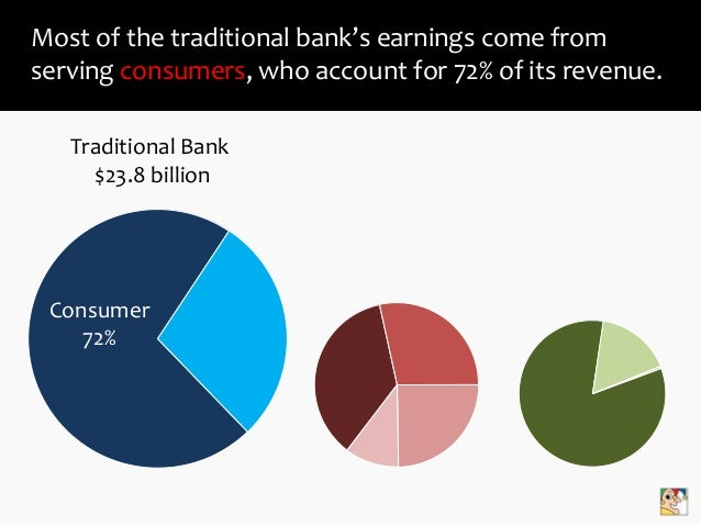 The Business Model of Bank of America Slide 3