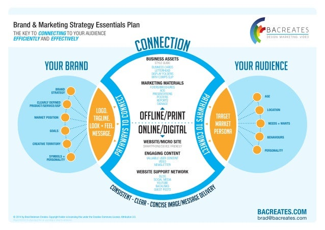 Anderson Creates Brand And Marketing Strategy Essentials Template
