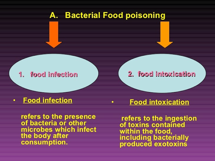 ... 4. A. Bacterial Food Poisoning ...  Food Poisoning Duration