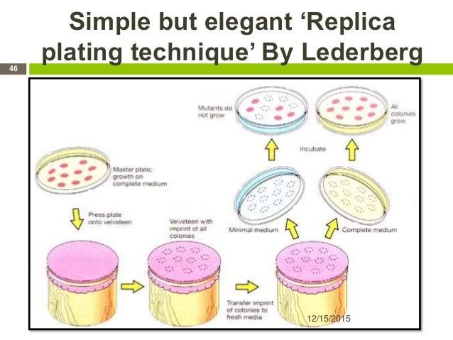 Simple but elegant 'Replica plating technique' By Lederberg 12/15/2015 46