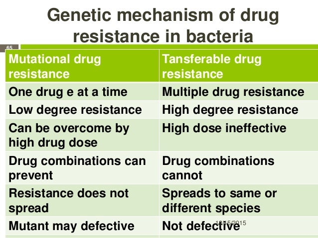 Genetic mechanism of drug resistance in bacteria Mutational drug resistance Tansferable drug resistance One drug e at a ti...