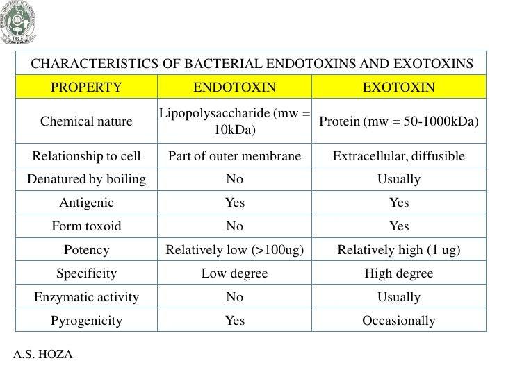 Bacterial toxins.