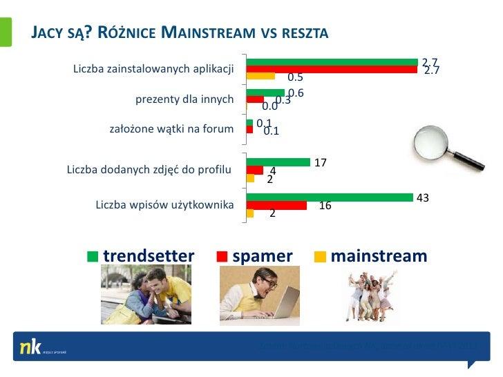 JACY SĄ? RÓŻNICE MAINSTREAM VS RESZTA     Liczba zainstalowanych aplikacji                                           2.7  ...