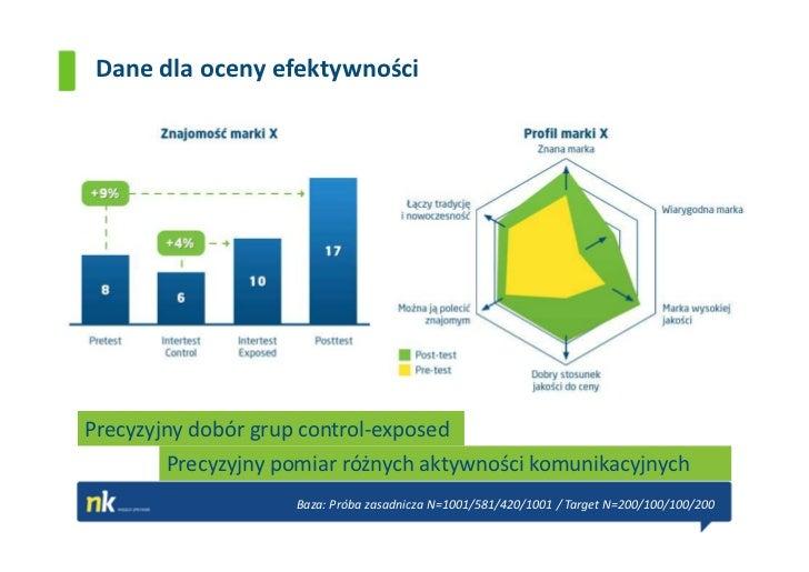 Dane dla oceny efektywnościPrecyzyjny dobór grup control-exposed        Precyzyjny pomiar różnych aktywności komunikacyjny...