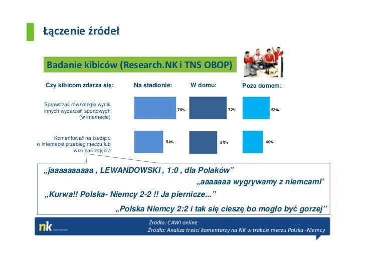 Łączenie źródeł    Badanie kibiców (Research.NK i TNS OBOP)   Czy kibicom zdarza się:            Na stadionie:          W ...