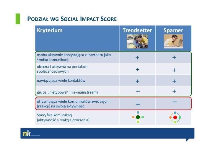 PODZIAŁ WG SOCIAL IMPACT SCORE   Kryterium                                      Trendsetter   Spamer   osoba aktywnie korz...