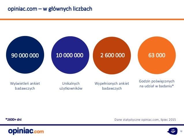 12 90 000 000 Wyświetleń ankiet badawczych Unikalnych użytkowników 10 000 000 2 600 000 63 000 Wypełnionych ankiet badawcz...