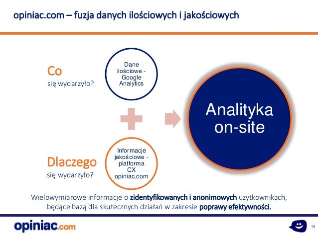 13 Dane ilościowe - Google Analytics Informacje jakościowe - platforma CX opiniac.com Analityka on-site Co się wydarzyło? ...