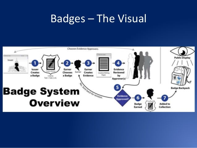 Implementing a Digital Badge System in Higher Education