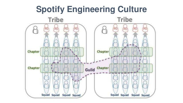 spotify company presentation Solved: hey guys i am studying mediacommunication and i have to do a presentation about spotify i will talk about the idea behind spotify, its.