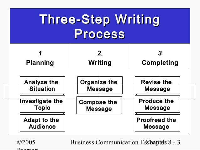 3 step process of writing