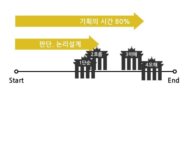 Start End 2흐름 3이해 4오해1단순 기획의/시간/80% 판단./논리설계
