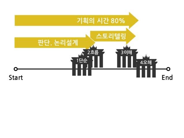 Start End 2흐름 3이해 4오해1단순 기획의/시간/80% 판단./논리설계 스토리텔링