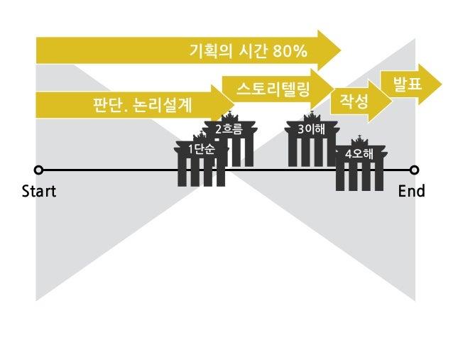 Start End 2흐름 3이해 4오해1단순 기획의/시간/80% 판단./논리설계 스토리텔링 작성 발표
