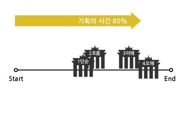 Start End 2흐름 3이해 4오해1단순 기획의/시간/80%