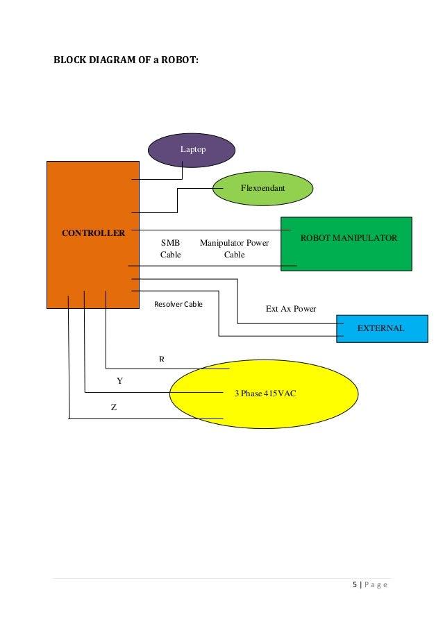 abb training report 5 638?cb=1440173677 abb training report abb irc5 wiring diagram at suagrazia.org